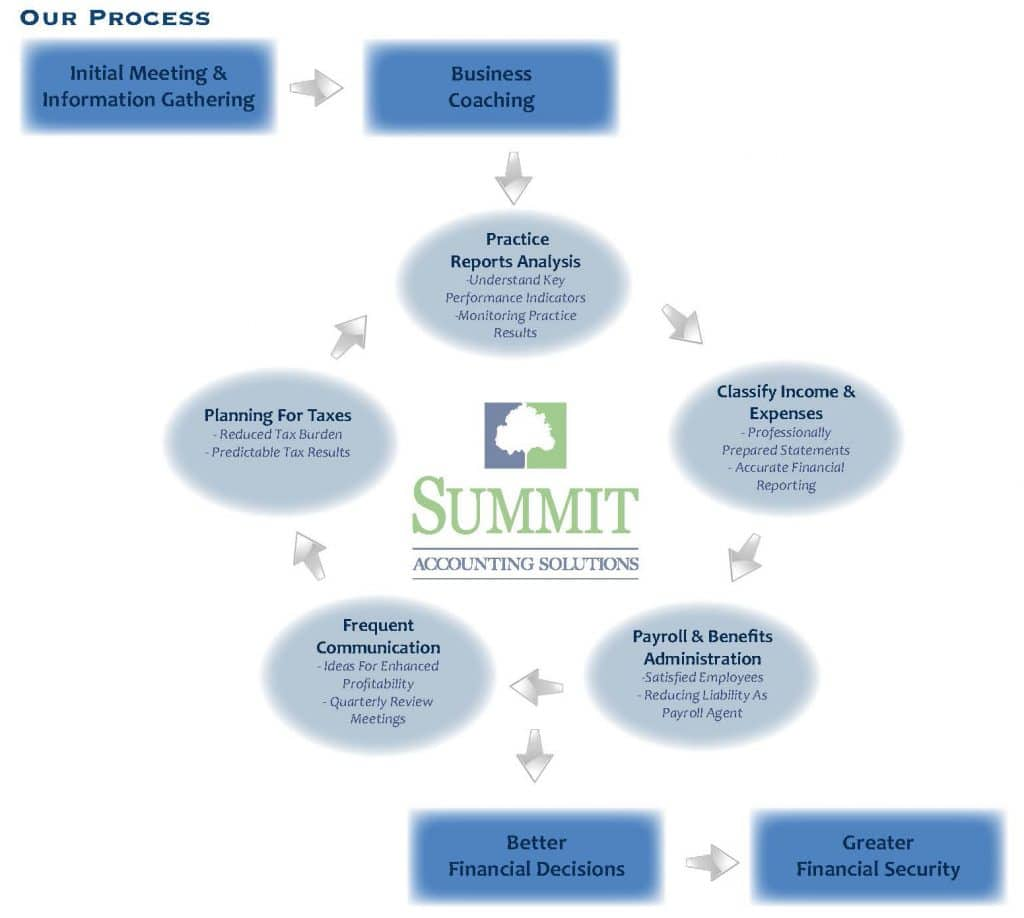 summit accounting solutions process